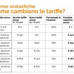presentato il piano di riduzione delle tariffe del servizio di refezione scolastica simulazione tariffa annuale