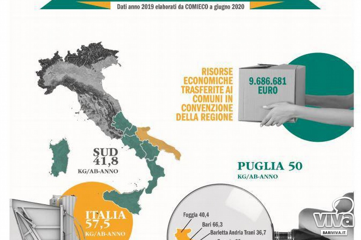 infografica comieco