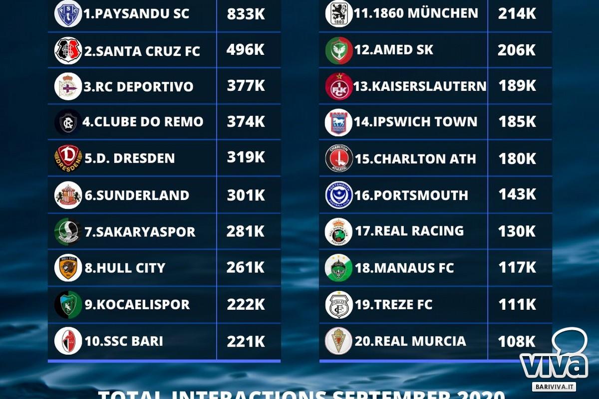 top calcio terza categoria