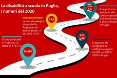 Disabilità e scuola in Puglia, con il Covid aumentano i problemi