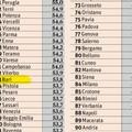 Assenteismo, il comune di Bari al 33° posto nel rapporto Ermes 2017