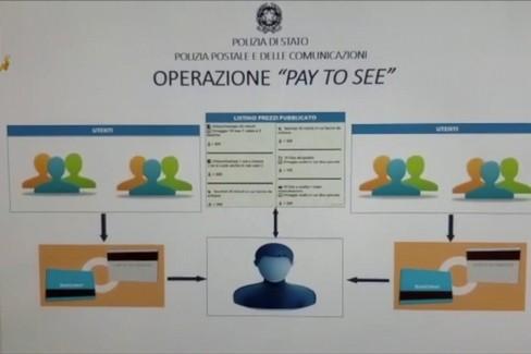 """L'operazione  """"Pay to see """" della polizia di Stato"""